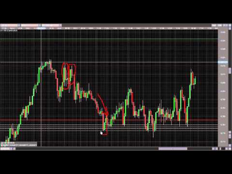 Metatrader MT4 Tutorial - How to Measure Pips and Bars
