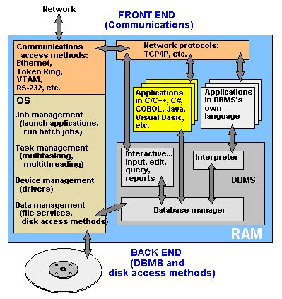DBMS dictionary definition | DBMS defined