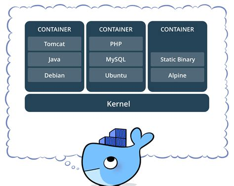 Docker Compose in Development - Proofpoint Security