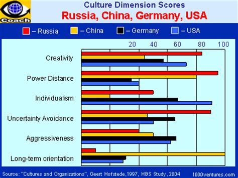 Hofstede (3) - What about Russia?
