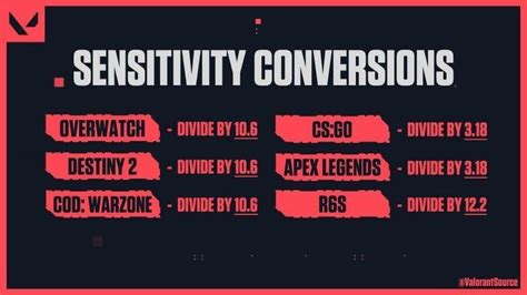 Best mouse settings in Valorant: A DPI and Sensitivity Guide