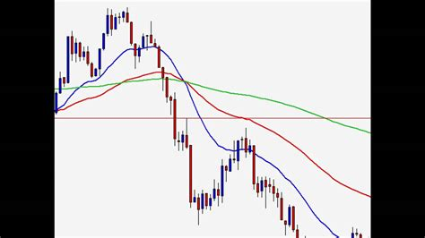 Day Trading Forex - Intraday Candlestick Patterns - YouTube